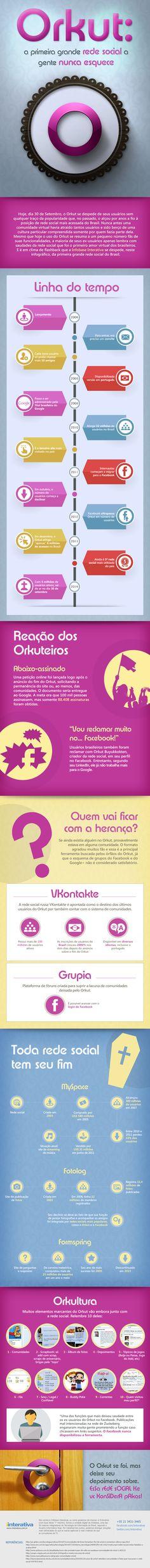 Infográfico do dia: Orkut — a primeira grande rede social a gente nunca esquece.