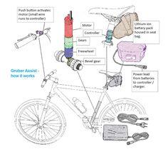 Gruber Assist Kit - BikeRadar Fixed Wheel Bike, E Bike Kit, E Mountain Bike, Velo Design, Goat Logo, Bevel Gear, Solar Car, Gear Drive, Brompton