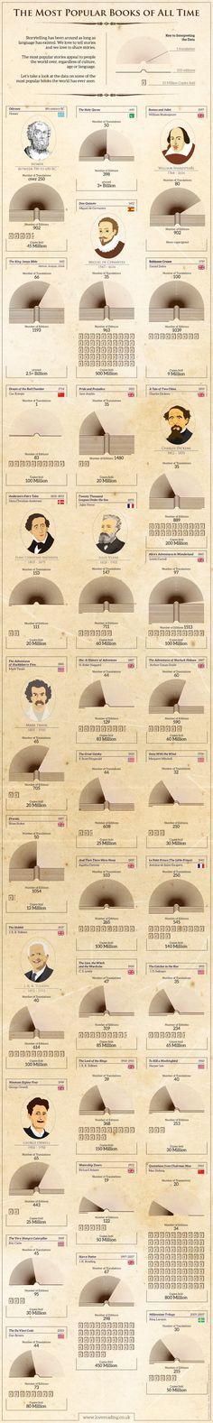 A nice #infographic that shows most popular #books of all time.   I've added links to free ebook downloads - almost half of these books are classics in public domain.