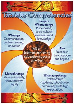 Tātaiako Competencies – Blackboard Jungle