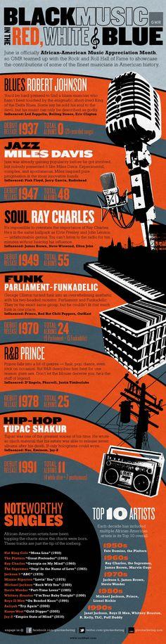 Top Artisti afroamericani #musica #infographic