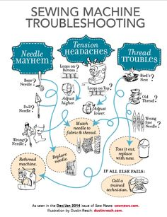 Sewing Machine Troubleshooting infographic More
