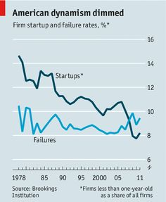 Rate of business failure > rate of business startups. The Economist.