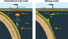 It was long-thought that fluids from a subducted tectonic plate and melted sediments percolated into the mantle where they mixed, trigger...