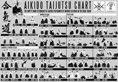 Aikido technical chart Link: http://dojosangai.it/wp-content/uploads/2014/05/aikido-technical-chart.jpg