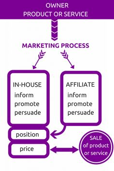 You may have heard the term affiliate marketing before, but what's it really about? http://revenuebuildingblocks.com/what-is-affiliate-marketing-about-in-plain-english