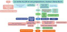 French Teacher, French Class, French Lessons, Teaching French, Love French, Learn French, French Stuff, Teacher Tools, Teacher Hacks