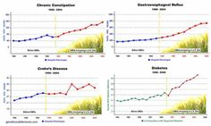 GMOs are a health risk