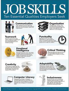 Amazon.com : Job Skills Poster - Ten Essential Qualities Employers Seek - Teacher Created - 18x24 : Office Products Computer Literacy, Emotional Intelligence, Critical Thinking, Teamwork, Workplace, Essentials, Teacher, Poster, Amazon