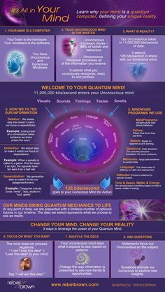 "Your Quantum Mind in Action - Rebel Brown ""It's All in Your Mind - Learn why your mindis a quantum computer, defining your unique reality."" Quantum Theory and The Law of Attraction Mind Power, Quantum Mechanics, Quantum Physics, Subconscious Mind, Self Improvement, Ayurveda, Knowledge, Health Tips, Health Benefits"