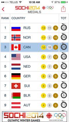 WTG CANADA !! Thank You World for AMAZING 2014 Olympics !