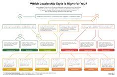 Hola: Una infografía sobre ¿Qué estilo de liderazgo es adecuado para ti? Un saludo Infographic brought to you by Wrike