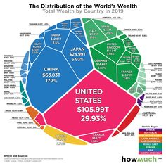 All of the Worlds Wealth in One Visualization - All of the Worlds Wealth in One Visualization The financial concept of wealth is broad and it can take many forms. While your wealth is most likely driven by the dollars in your bank account and the value Intangible Asset, Financial Asset, Credit Suisse, Economic Research, Stock Portfolio, Global Economy, Previous Year, Bank Account, Countries Of The World