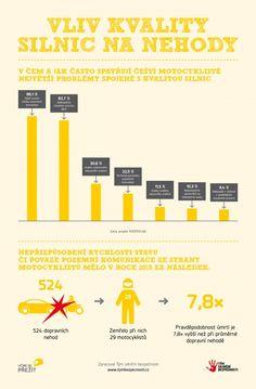 Učme se přežít   Aktuality - Evropští motocyklisté kriticky hodnotili vliv kvality silnic na jejich bezpečnost