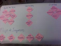 Resultado de analisis de modelo de negocio! ;)
