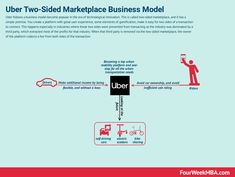 Digital Business Models Map: The Most Popular Digital Business Model Types - FourWeekMBA Uber Business, Starting A Business, Strategy Business, Make Money Online, How To Make Money, Value Proposition, Marketing Information, In A Nutshell, Digital Technology