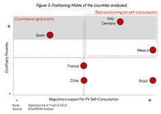 Commercial Solar Grid Parity Now Reality In Italy, Germany, & Spain −