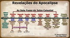 Gráfico dos Sete Selos Bible Crafts, Jesus Christ, Periodic Table, Spirituality, Study, Faith, God, Education, Download