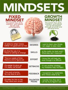 Fixed vs Growth Mindset Fixed Mindset can be changed. But Growth Mindset can also be changed . if positive growth mindset is not modeled and nurtured by the leader Growth Mindset Posters, Growth Vs Fixed Mindset, Growth Mindset Lessons, Growth Mindset Classroom, Mental Training, Brain Training, Critical Thinking Skills, Classroom Posters, Education Posters