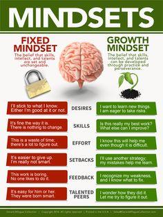 Mindsets - Fixed vs Growth Mindset Poster
