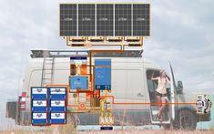 Interactive DIY Solar Wiring Diagrams for Campers, Van's & RV's Solar Energy Panels, Best Solar Panels, Solar Energy System, Diy Solar, Diy Camper, Camper Van, Minivan Camper Conversion, Bus Conversion, Boat Wiring