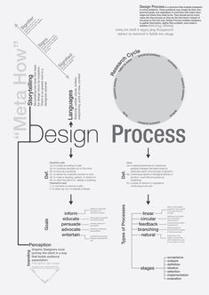 infographic : The Design Process - . - Business infographic : The Design Process – -Business infographic : The Design Process - . - Business infographic : The Design Process – - Game Design, Graphisches Design, Graphic Design Tips, Graphic Design Inspiration, Layout Design, Blog Design, Design Concepts, Fashion Inspiration, Web Layout