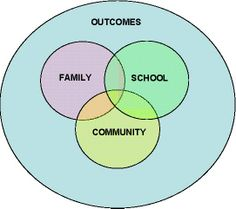 Talks about the positive reasons for families to be involved with their education and how they can be included in school decisions.