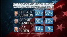 Bernie Sanders, Donald Trump Surge in New Iowa Poll - NBC News