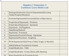 Algebra 1 Semester 2 Common Core Task List for students and teachers. A great place to start.