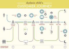 Customer journey map analyzing the daily life of a dyslexic child, with the personas involved and the different touch points. I especially stressed th Experience Map, User Experience Design, Customer Experience, Customer Service, Map Design, Tool Design, Design Ideas, Graphic Design, Service Blueprint