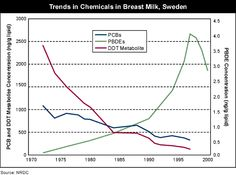 PBDEs in human breast milk rose rapidly for 30 years