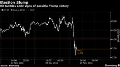 Commodities in Turmoil as Trump's Projected Win Shocks Investors - Bloomberg