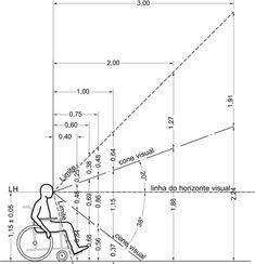 Cones visuais da pessoa em cadeira de rodas