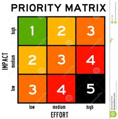 Process improvement progress report yahoo image search results related image ccuart Gallery