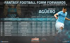 Fantasy Football Insider: The Premier League's Top 10 Most In-Form Forwards | OulalaGames