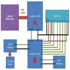 Block diagram of traffic surveillance system using matlab and circuit diagram of traffic surveillance system using matlab and arduino ccuart Image collections