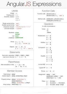 AngularJS Expressions vs JavaScript Expressions