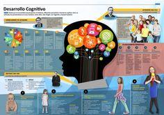 Etapas del Desarrollo Cognitivo #infografia