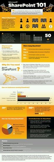 Office 365 Explained [Infographic]   Facebook, I am and Offices