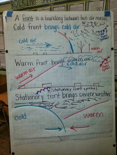 Science- Cold fronts and warm fronts anchor chart for weather and weather maps Middle School Science, Elementary Science, Science Classroom, Teaching Science, Science Education, Waldorf Education, Teaching Ideas, Physical Science, Teaching Geography