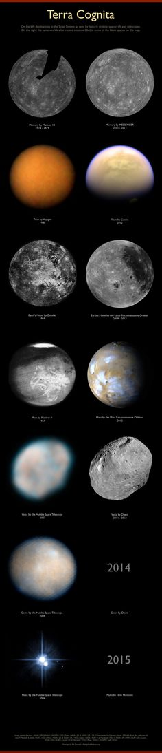 ♥ Pushing back the frontiers of the unknown. On the left: destinations in the Solar System as seen by historic robotic spacecraft and telescopes. On the right: the same worlds as seen by recent missions that have filled in some of the blank spaces on the map.