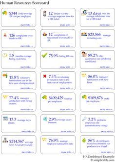 HR Metrics - 70 examples