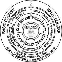 Programa-Bauhaus.png (1052×1051)