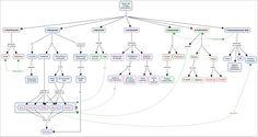 FASES DEL TRABAJO PERIODISTICO Mapa conceptual realizado con CmapTools para la asignatura Documentación Periodística www.upf.edu