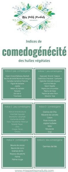 List of comedogenic vegetable oils – Miss Petits Produits - Skin Care Moisturizer For Oily Skin, Oily Skin Care, Diy Peeling, Jojoba, Homemade Skin Care, Homemade Facials, Good Skin, Natural Skin Care, Beauty Skin