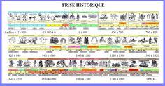 Une frise historique                                                       …                                                                                                                                                     Plus