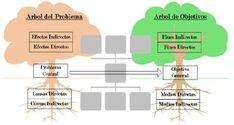 Resultado de imagen para arbol de problemas salud consultorio Diagram, Ideas, Graphic Organizers, Good Night Messages