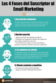4 Fases del suscriptor al email Marketing #infografia #infographic #marketing