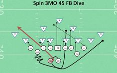 TheSpin 3MO 45 FB Dive offensive running play is one of my favorite youth football plays of all time. It's # 8 on my list of best youth football plays. My Arvada Pirate team ran this play to perf...