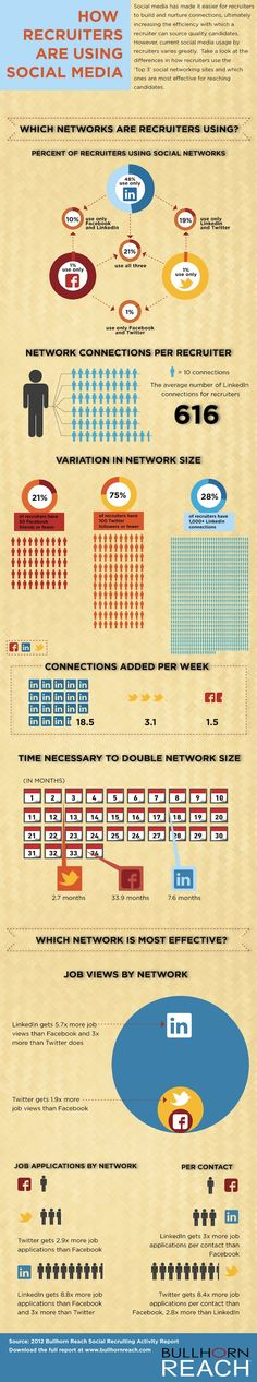 How Recruiters are using social media.